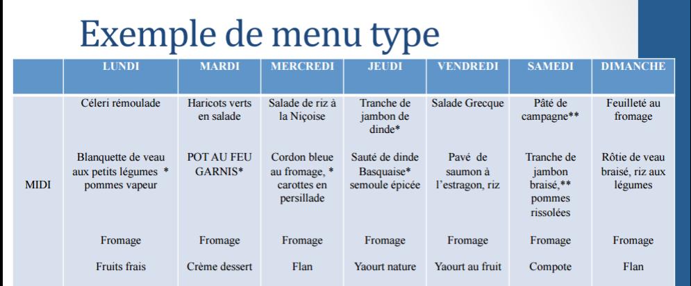 menu portage de repas